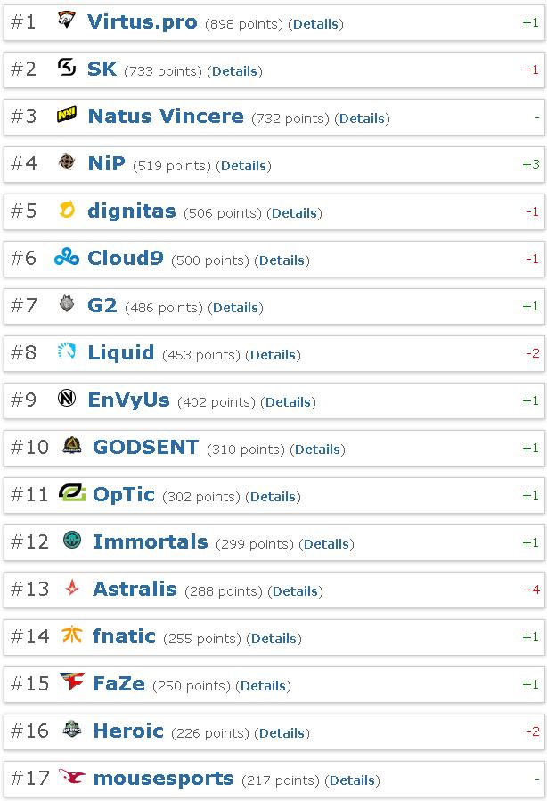 ranking-hltv-17-do-10